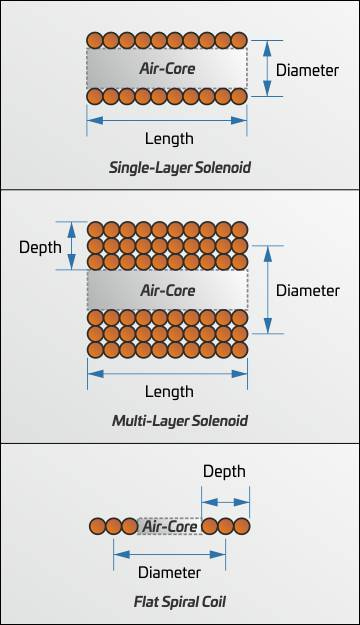 Coil Inductance Calculator Diagram